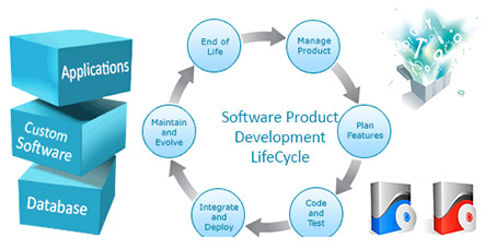CPN: Offshore Software Development, Outsourcing Software development